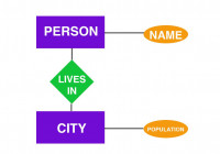 Entity-Relationship Diagram Definition within Entity Relationship Diagram Definition