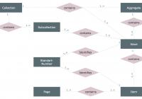 Entity Relationship Diagram | Design Element — Chen intended for Chen Diagram