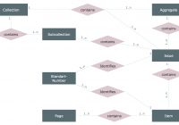 Entity Relationship Diagram | Design Element — Chen | Professional within Er Diagram Relationship Examples