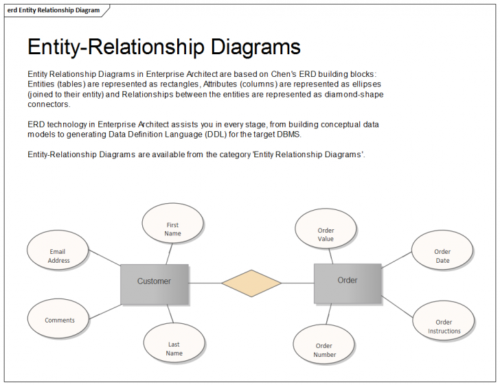 Permalink to Entity Relationship Diagram | Enterprise Architect User Guide pertaining to Er Model Diagram In Dbms
