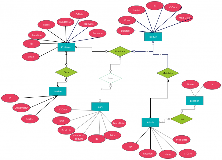 Permalink to Entity Relationship Diagram (Er Diagram) Of Mobile Shopping intended for E Farming Er Diagram