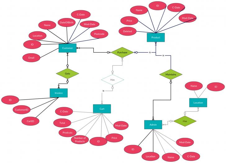 Permalink to Entity Relationship Diagram (Er Diagram) Of Mobile Shopping throughout Er Diagram For Job Portal Website Project