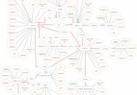 Entity Relationship Diagram (Er Diagram) Of Online Student for Er Diagram Chen Model