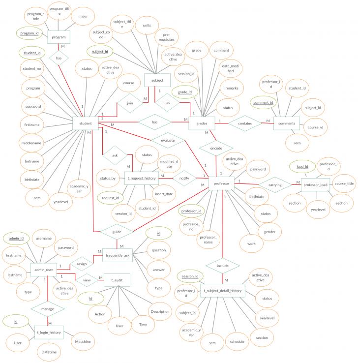 Permalink to Entity Relationship Diagram (Er Diagram) Of Online Student pertaining to Er Diagram Uml Tutorial