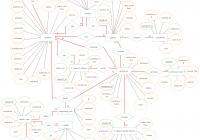 Entity Relationship Diagram (Er Diagram) Of Online Student within Er Diagram Chen