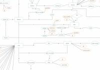 Entity Relationship Diagram (Er Diagram) Showing A Learning in An Entity Relationship Diagram