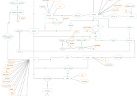 Entity Relationship Diagram (Er Diagram) Showing A Learning pertaining to Er Diagram Relational Schema