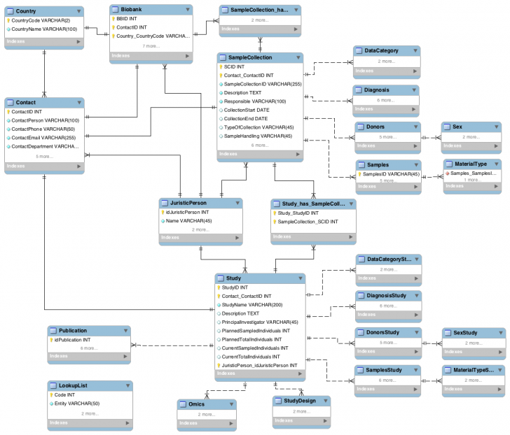 Permalink to Entity-Relationship Diagram (Erd) – Bbmri Wiki for Er Model Sql