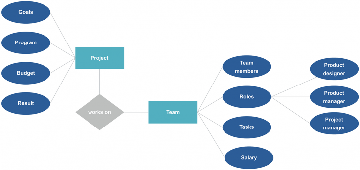 Permalink to Entity Relationship Diagram (Erd) Example & A Free Template with Er Model In Dbms Notes