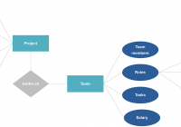 Entity Relationship Diagram (Erd) | Example And Template with Project Er Diagram Examples
