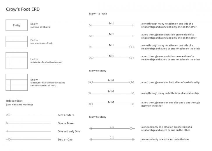Permalink to Entity Relationship Diagram (Erd) Solution | Conceptdraw intended for Er Diagram Legend