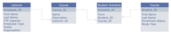 Permalink to Entity Relationship Diagram (Erd) Solution | Conceptdraw regarding Erd Definition