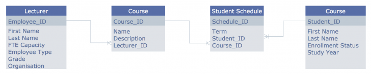 Permalink to Entity Relationship Diagram (Erd) Solution | Conceptdraw with regard to Erd Full Form