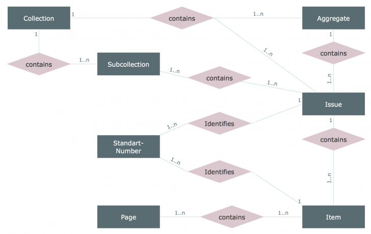 Permalink to Entity Relationship Diagram (Erd) Solution | Conceptdraw with Sample Er Diagram