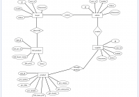 Entity Relationship Diagram Example For Auctioning System