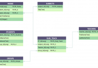 Entity Relationship Diagram Examples   Professional Erd Drawing in Er Diagram With 5 Entities