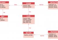 Entity Relationship Diagram Examples   Professional Erd Drawing regarding Simple Erd Diagram