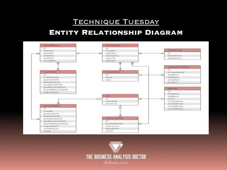 Permalink to Entity Relationship Diagram for 1) In Er Diagrams Rectangles Are Used To Denote