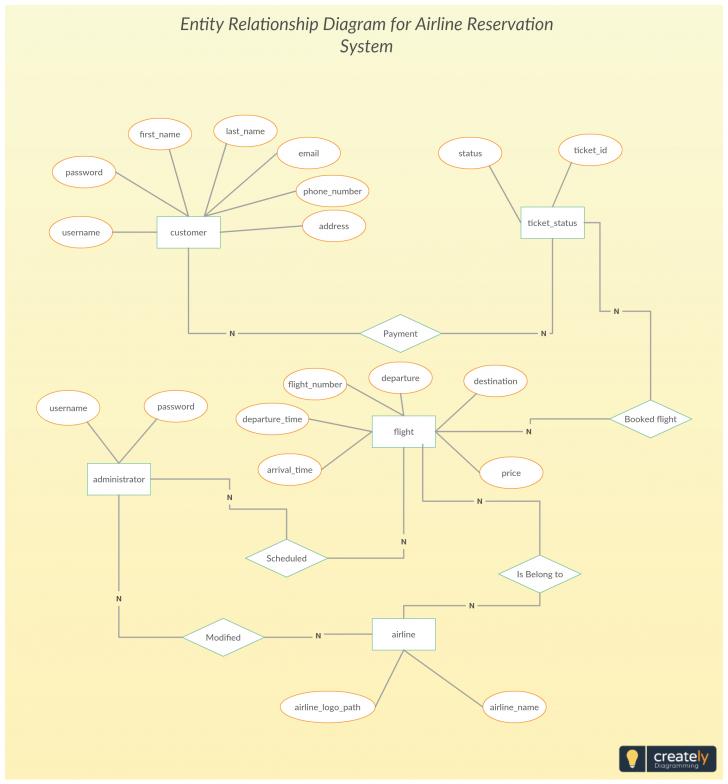Permalink to Entity Relationship Diagram For Airline Reservation System inside Er Diagram Airplane