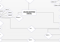 Entity Relationship Diagram For Online Shopping Portal. Plan for Er Diagramm Zeichnen Online