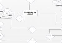 Entity Relationship Diagram For Online Shopping Portal. Plan inside E Commerce Er Diagram