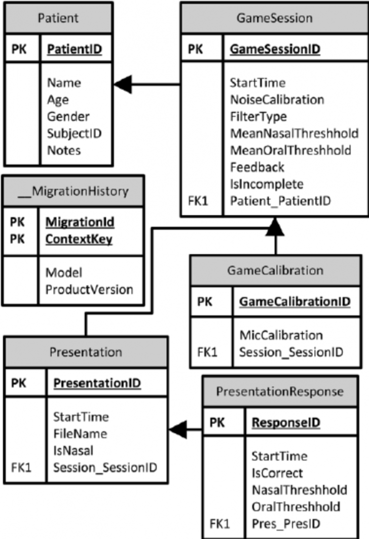 Permalink to Entity-Relationship-Diagram-For-The-Game-Database-Table-Name pertaining to Table Relationship Diagram