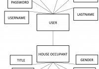 Entity Relationship Diagram – Luke Pelling with regard to Er Diagram Either Or