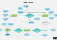 Entity Relationship Diagram Of Fund Transfer – Use This