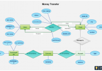Entity Relationship Diagram Of Fund Transfer – Use This for Create Er Diagram Online