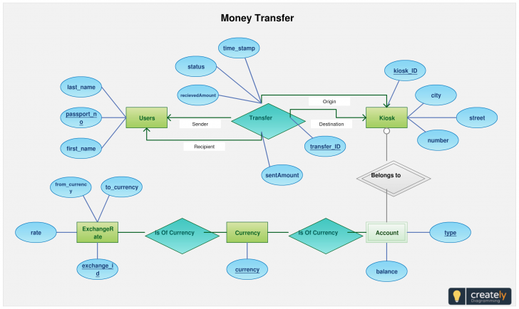 Permalink to Entity Relationship Diagram Of Fund Transfer – Use This regarding Create Erd Online