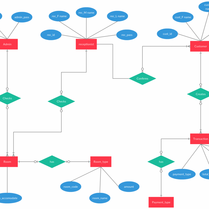 Permalink to Entity Relationship Diagram Of Hotel Reservation System pertaining to Er Diagram Hotel Management