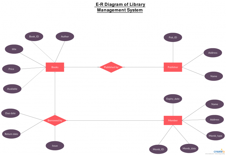 Permalink to Entity Relationship Diagram Of Library Management System regarding Er Diagram Restaurant Management System