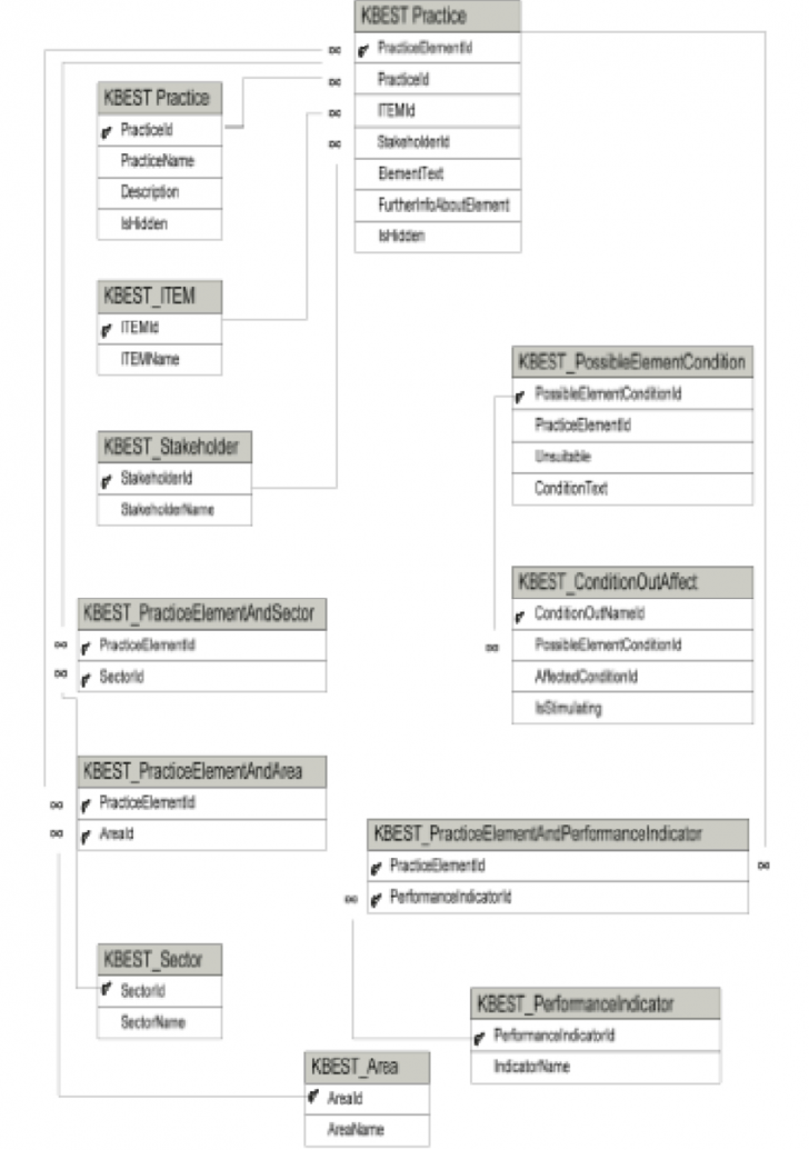 Permalink to Entity Relationship Diagram Of The Structure For Supply with regard to Entity Structure Diagram