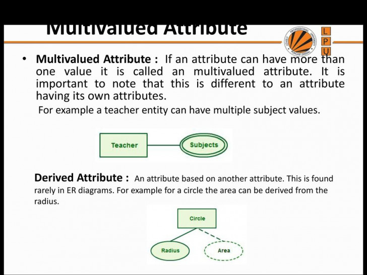 Permalink to Entity Relationship Diagram – Ppt Download pertaining to Er Diagram Multivalued Attribute