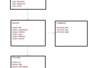 Entity Relationship Diagram – Recipes – Jorduni in One To Many Er Diagram Examples