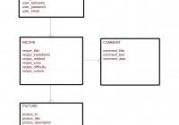 Entity Relationship Diagram – Recipes – Jorduni inside Er Diagram One To Many