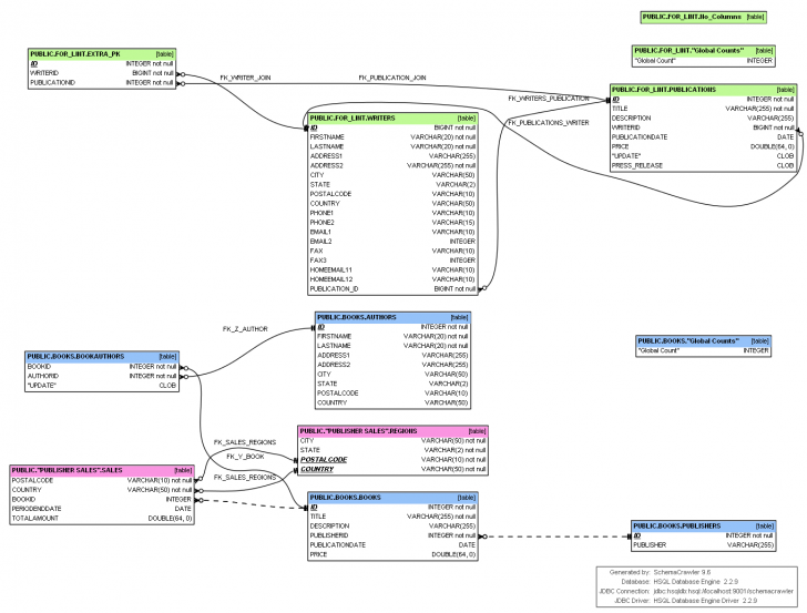 Permalink to Entity Relationship Diagram Tool Free Download Er Diagram with regard to Er Diagram In Sql Developer 4.1