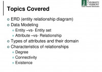 Entity Relationship Diagrams And Relational Dbs – Ppt Download inside Er Diagram Connectivity