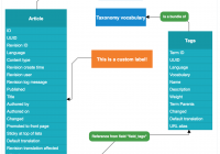 Entity Relationship Diagrams | Drupal in Er Diagram For Job Portal Project