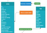 Entity Relationship Diagrams | Drupal intended for Er Diagram Js
