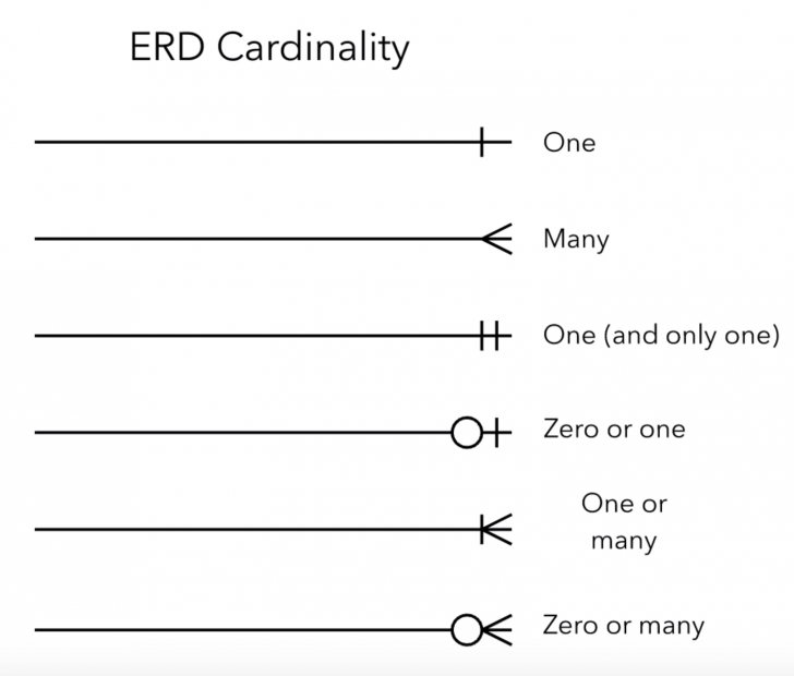 Permalink to Entity Relationship Diagrams (Erds) – Lucidchart in Er Diagram Zero To Many