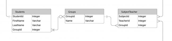 Permalink to Entity Relationship Diagrams (Erds) – Lucidchart intended for Database Relationship Symbols