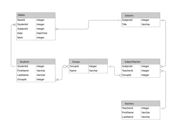 Permalink to Entity Relationship Diagrams (Erds) – Lucidchart regarding Sql Er Diagram Example