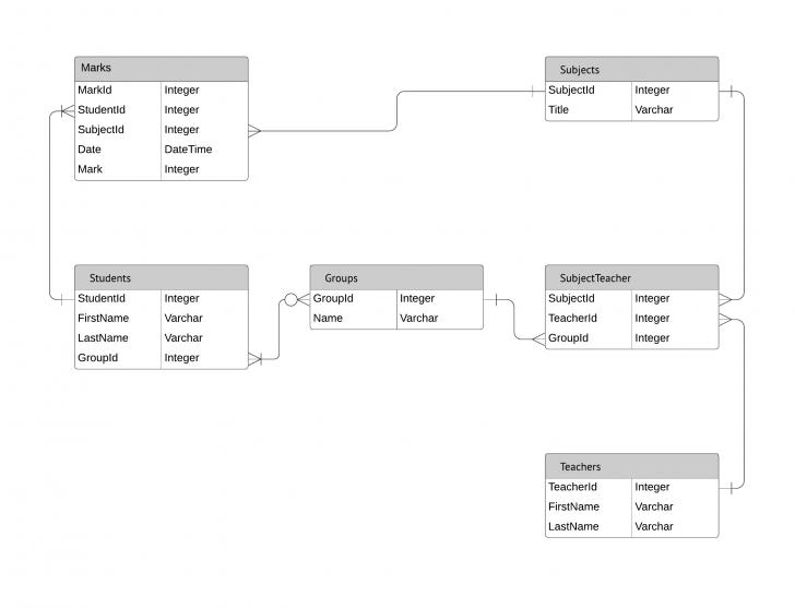 Permalink to Entity Relationship Diagrams (Erds) – Lucidchart with regard to Er Diagram Kardinalität