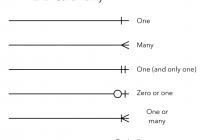 Entity Relationship Diagrams (Erds) – Lucidchart within Er Diagram Connectors