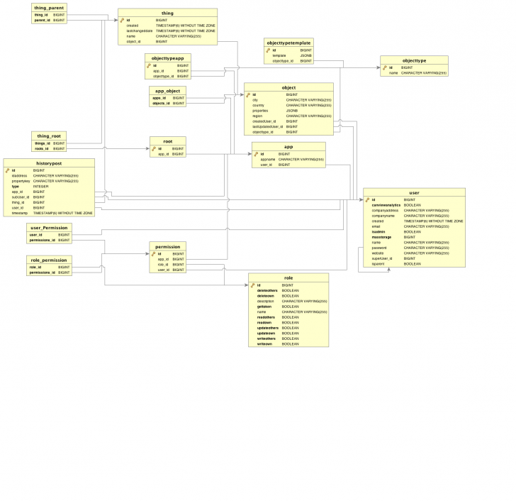 Permalink to Entity Relationship Diagrams – Is480 with Er Diagram Wiki