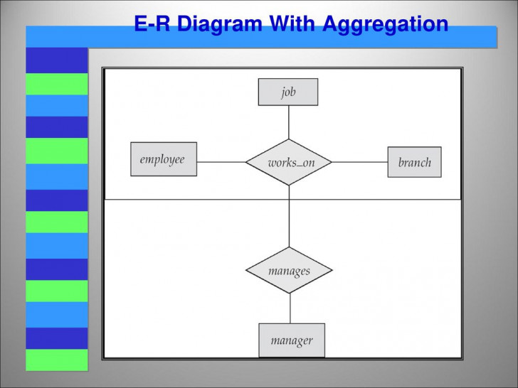 Permalink to Entity Relationship (E-R) Model – Ppt Video Online Download pertaining to Er Diagram With Aggregation