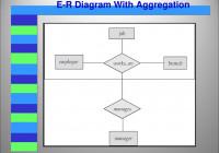 Entity Relationship (E-R) Model – Ppt Video Online Download with Er Diagram Aggregation