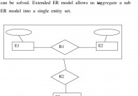 Entity-Relationship (Er) Model. 1. Background (Five Levels for Er Diagram Generalisation Is Represented By