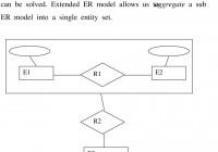 Entity-Relationship (Er) Model. 1. Background (Five Levels with regard to Er Diagram Aggregation